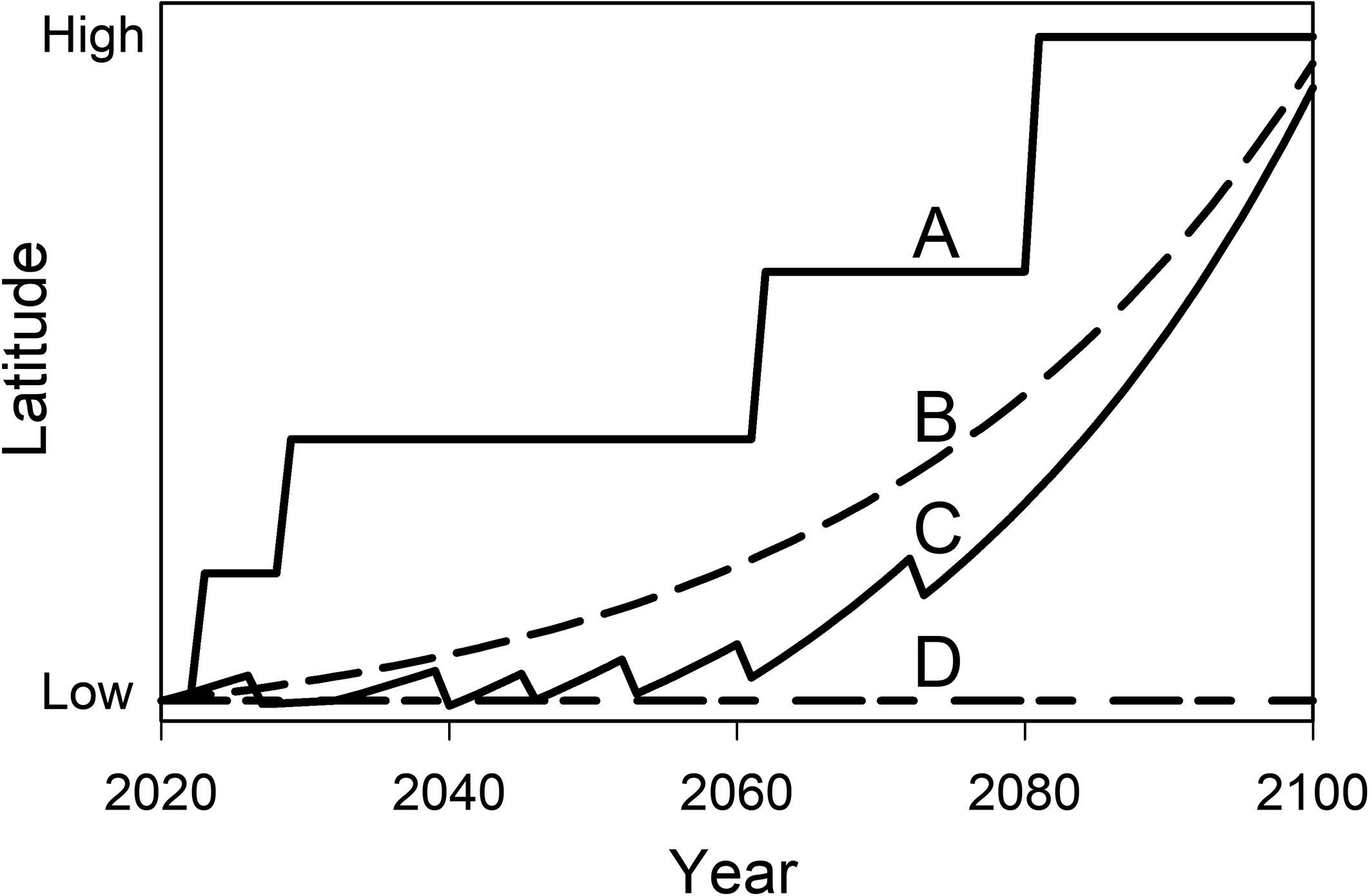 Osland et al 2021 poleward range expansion pathways