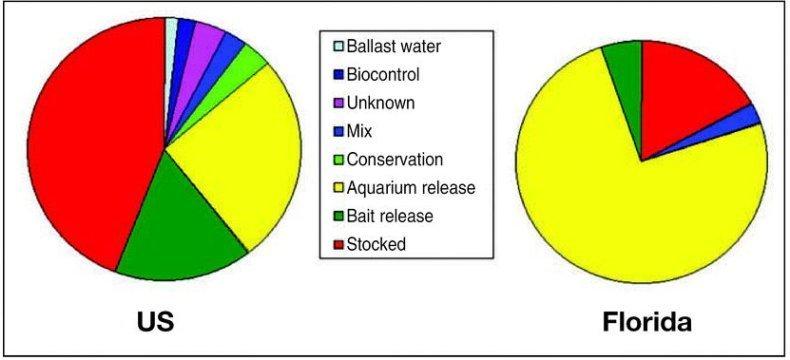 Padilla and Williams 2004. alternative into of invasives in aquatin ecosystem
